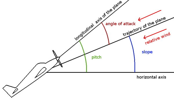 Pitch Angle Of Attack Aoa